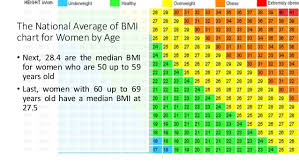 Ideal Bmi Chart Female 23 Logical Average Bmi Women Chart