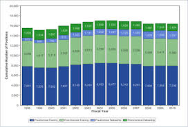 trends in nih training and career development awards nih numbers of full time positions for nrsa grants 1998 2010