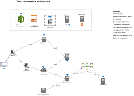 Microservices Design Patterns Martin Fowler Bootstrapping Microservices Your Microservice Architecture
