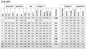 Titleist Shaft Chart 2010 Titleist 718 Ap3 Irons Review And Testing Performance