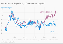 Indexes Measuring Volatility Of Major Currency Pairs