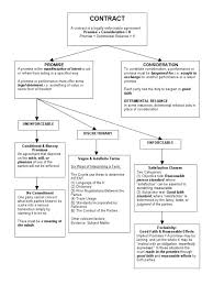 Law School Contracts I Flow Chart Contract Law Torts Law