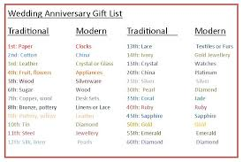 Marriage Gift Chart Wedding Anniversary Gifts Wedding Anniversary Gifts Chart