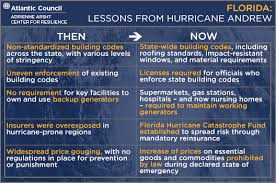 Alligator Point Tide Chart Lessons From Hurricane Andrew Atlantic Council