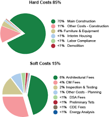 Construction Budgeting Project Budgeting