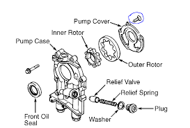 subaru h6 bosch distance fram ultra napa gold engine oil there is exploded diag of a ej oil pump note the relief spring the pump will supply head to the filter your delta p will absolutely impact volume flow and