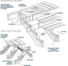 diagram of steps porch wiring diagram list 3 steps to building a staircase never know when ya might need to diagram of steps porch