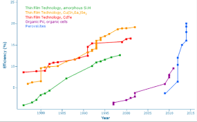 Perovskite Solar Cell Efficiency Chart Disrupting Solar