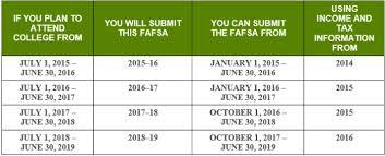 Efc Score Chart 2017 Financial Aid Income Chart 2016 Www Bedowntowndaytona Com