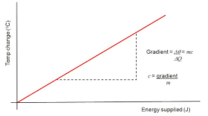 from this graph we can work out the specific heat from the grant
