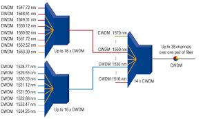 Dwdm Wavelengths Chart Ingellen