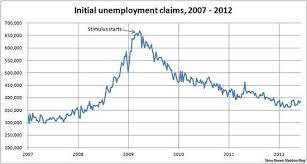 First Time Unemployment Benefits Rise Again Hitting 386 000