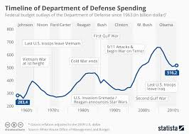 Defense Budget Chart Chart Timeline Of Department Of Defense Spending Statista
