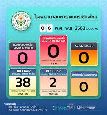 รายงานของโรงพยาบาลมหาราชนครเชียงใหม่ ประจำวันที่ 6 พฤษภาคม 2563 -  ศูนย์ข่าวเฝ้าระวัง COVID-19