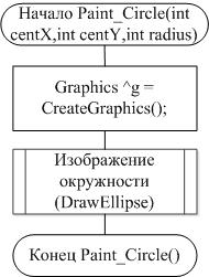 Отчет по учебной практике Программирование на c в среде visual  Рисунок А 2 Схема функции paint axis