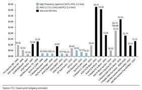 Wireless Spectrum Chart Holdings By Carrier Special Report 25 Charts On Spectrum Ownership In The United