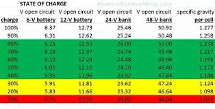 Lead Acid Battery Specific Gravity Chart What Are The Two Ways To Know That A Lead Acid Battery Is