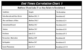 John Hagee Revelation Chart Escatology Heartquest 101