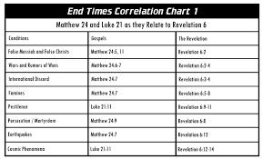 John Hagee Tribulation Chart Escatology Heartquest 101