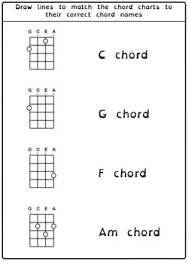 8 Common Beginner Ukulele Chords For Ukulele Students C G F D Dm A Am Em