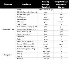 Home Appliance Amp Chart 45 Up To Date Home Wattage Chart
