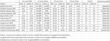 Business Cycles Updated From Ncee Chart 2nd Edition 2 20 12 New Jersey Devils Prospect Update Looking At Trade