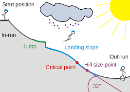 Ski Jumping Hill Wikipedia