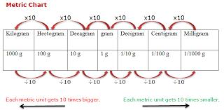 58 Uncommon Gram Kilogram Milligram Chart