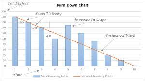 Scrum Team Mechanics Burndown Chart Insight