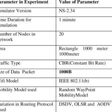 Classification Chart Of Wsn Routing Protocol Download