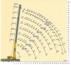 100 Ton Mobile Crane Load Chart Www Bedowntowndaytona Com