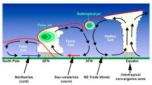 where do jet streams form a rough guide to the jet stream what it is how it works and how it