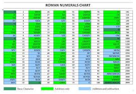 Roman Numeral Chart Template RomanNumeralsChartTemplateWordjpg 1