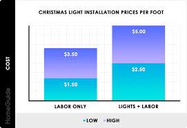 Light Cost 2020 Christmas Light Installation Costs Hang Holiday
