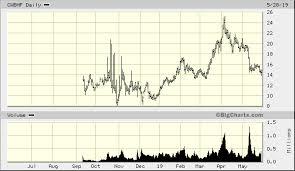 Charlottes Web Holdings Inc Otcqx Cwbhf Stock Price