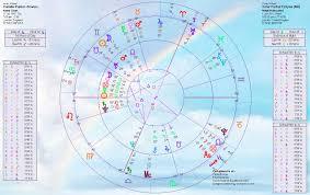 Solar Eclipse Natal Chart Sun Eclipse Home Of Livingmoonastrology Com