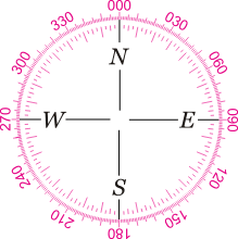 Compass Degrees Chart Compass North South East And West
