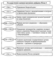 Реформы Петра Первого  Государственно административные реформы Петра i 1 Добавить реферат