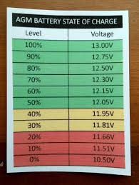 36 Volt Battery State Of Charge Chart Under Load Battery Voltage Vs Soc Marine How To