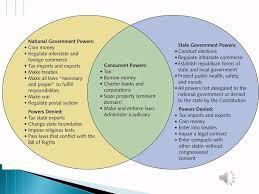 Hobbes And Locke Venn Diagram The History Of Federalism Wmv