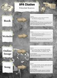 Apa Citation Time Line Glogster Edu Interactive Multimedia Posters
