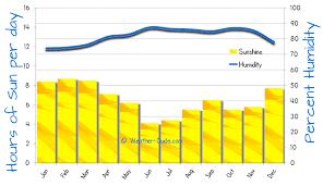 Tenerife Weather Chart Trivandrum Weather Averages
