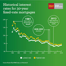Interest Rate Trends And Mortgages Wells Fargo Your Home