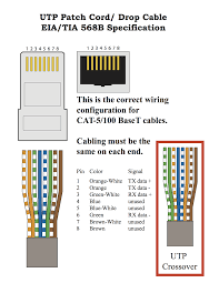 cat5 patch cable wiring diagram throughout cat 5 for telephone cat 6 wiring diagram at Category 5e Wiring Diagram