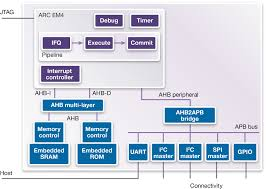 Embedded Designs Mark Johnson Remove The Bus From Your Embedded System