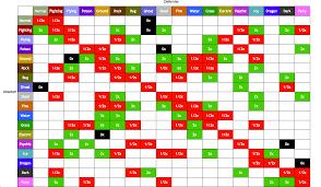 Pokemon Emerald Type Chart Noobmons Playable On Aqua Server Smogon Forums