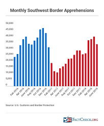 Obama Job Creation Chart Trumps Numbers Second Quarterly Update Factcheck Org
