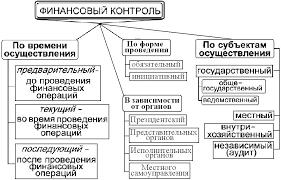 Тема № Финансовый контроль  Государственный и муниципальный финансовый контроль подразделяется на общегосударственный общемуниципальный и ведомственный финансовый контроль