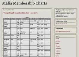 The American Mafia Membership Charts Online