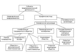 Курсовая работа Понятие субъектов предпринимательской деятельности Курсовая работа Понятие субъектов предпринимательской деятельности